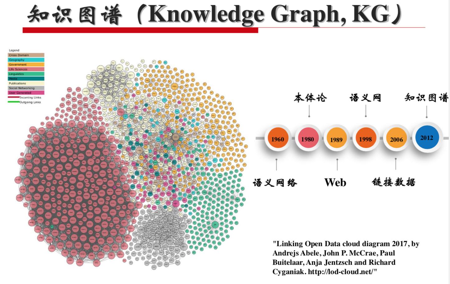 知识图谱入门(一)理念概览